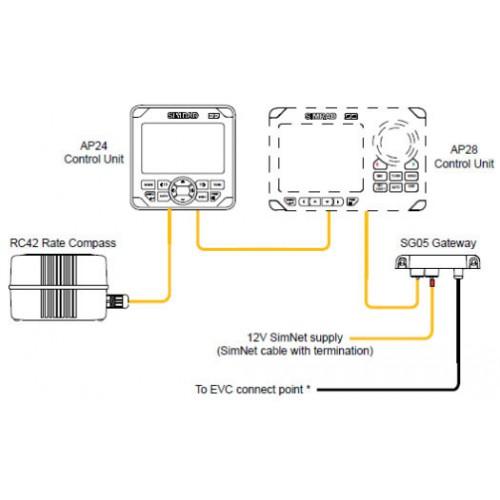SG05 Simnet-Volvo Интерфейс